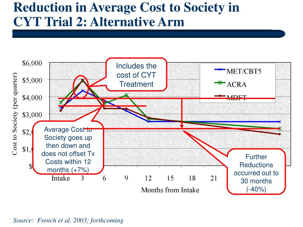 Reduction in Average Cost to Society in