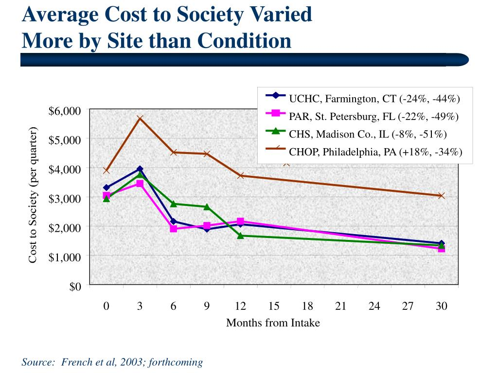 Average Cost to Society Varied