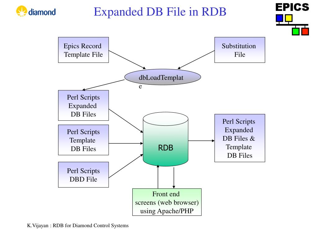 Expanded DB File in RDB