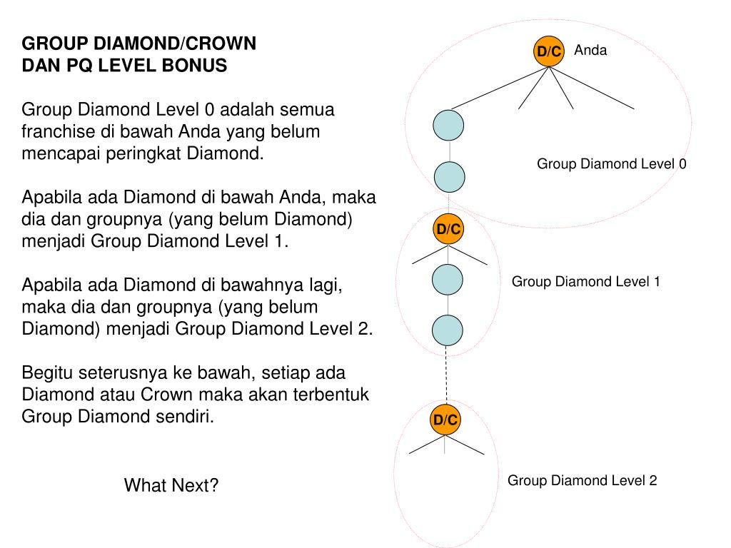 GROUP DIAMOND/CROWN
