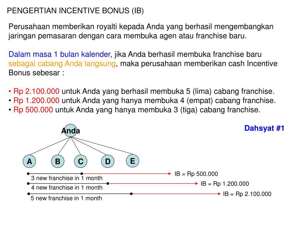 PENGERTIAN INCENTIVE BONUS (IB)