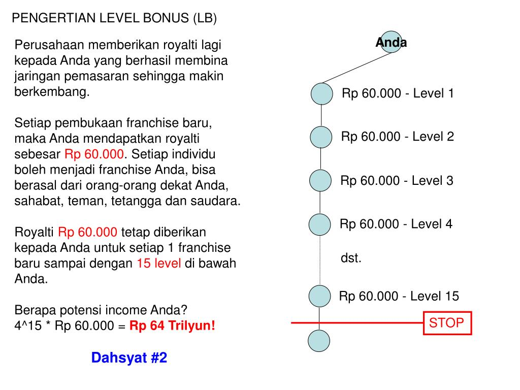 PENGERTIAN LEVEL BONUS (LB)