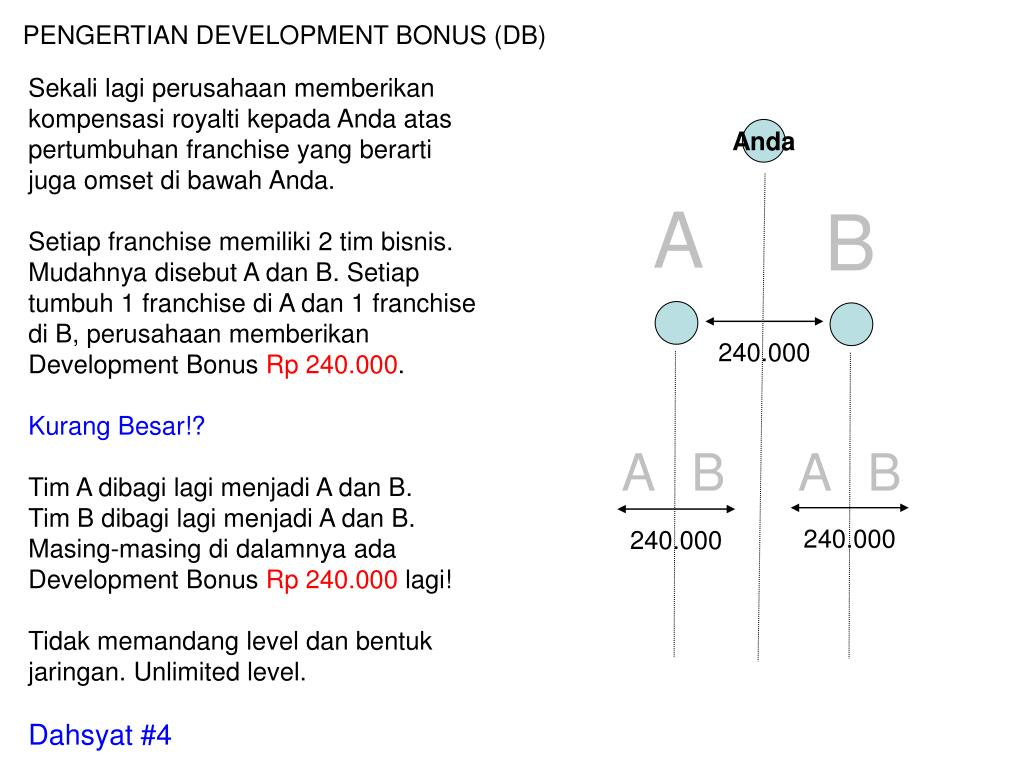 PENGERTIAN DEVELOPMENT BONUS (DB)