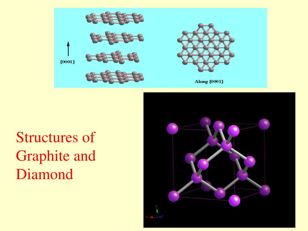 Structures of Graphite and Diamond