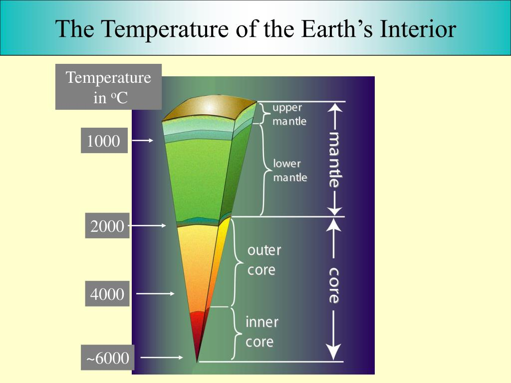 The Temperature of the Earth's Interior