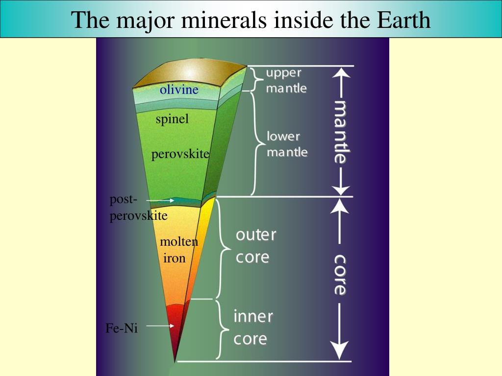 The major minerals inside the Earth