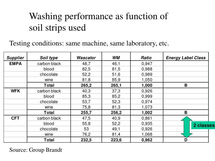 Washing performance as function of soil strips used