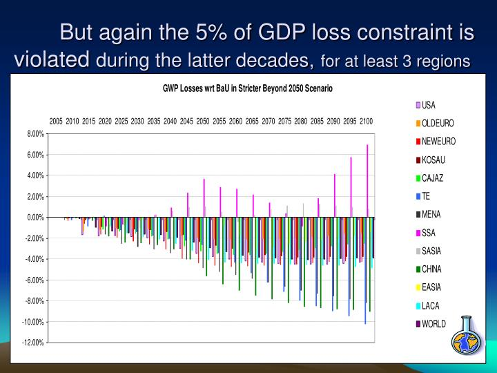 But again the 5% of GDP loss constraint is violated