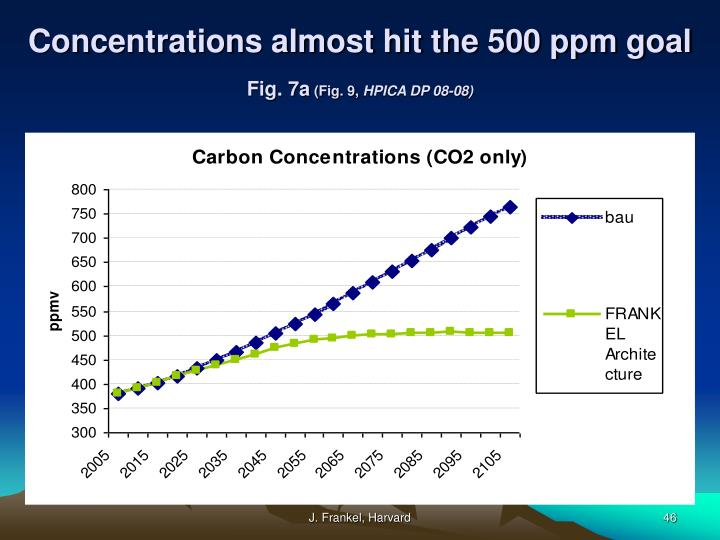 Concentrations almost hit the 500 ppm goal