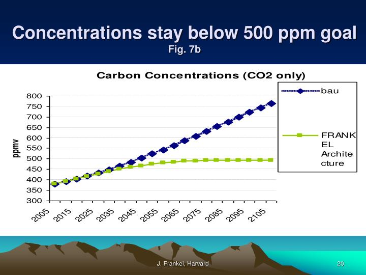 Concentrations stay below 500 ppm goal