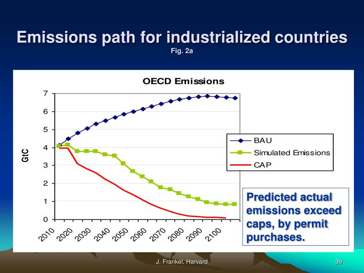Emissions path for industrialized countries