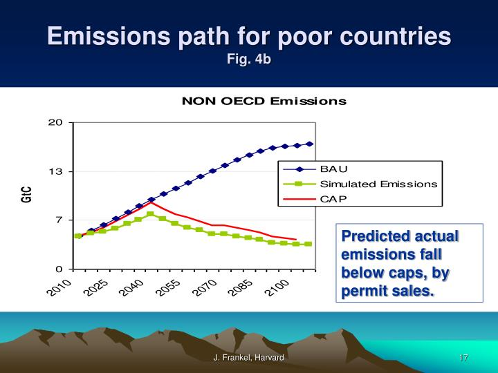 Emissions path for poor countries