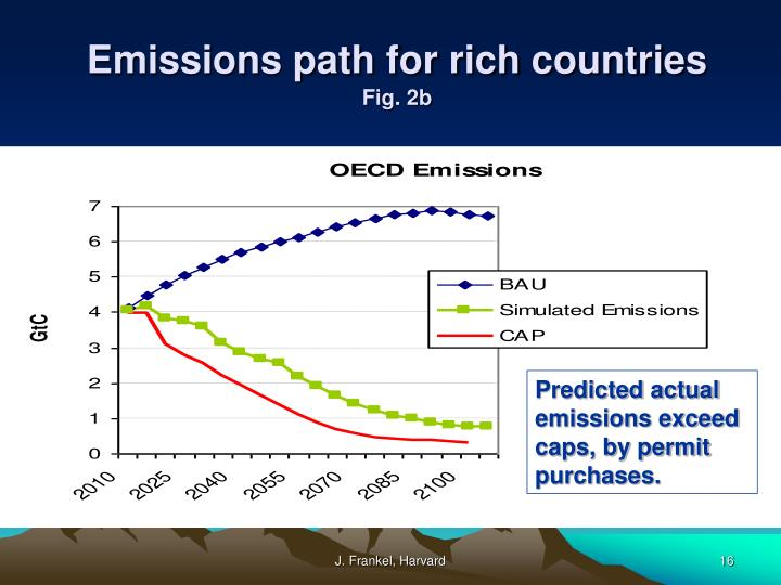 Emissions path for rich countries