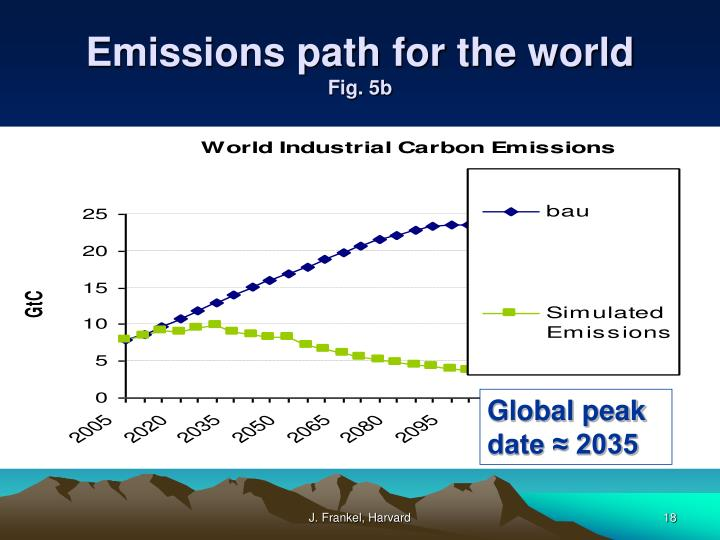 Emissions path for the world