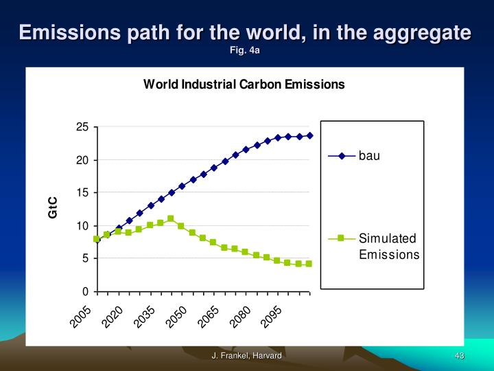 Emissions path for the world, in the aggregate