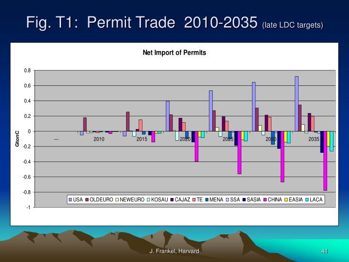 Fig. T1:  Permit Trade  2010-2035