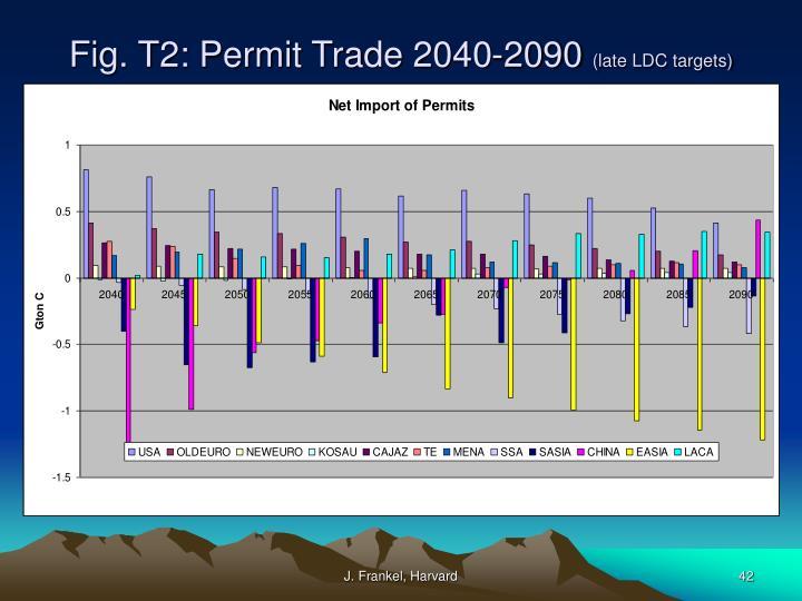 Fig. T2: Permit Trade 2040-2090