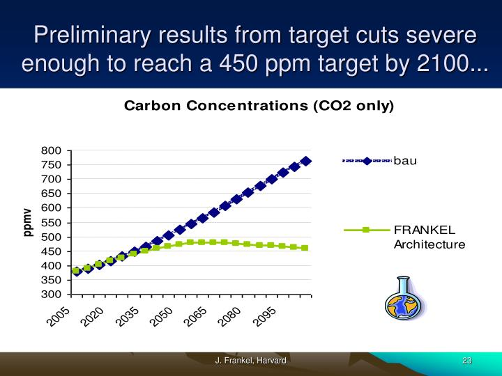 Preliminary results from target cuts severe enough to reach a 450 ppm target by 2100...