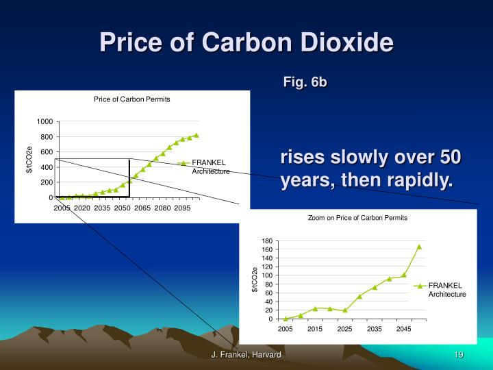 Price of Carbon Dioxide