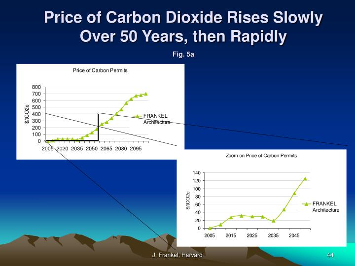 Price of Carbon Dioxide Rises Slowly Over 50 Years, then Rapidly