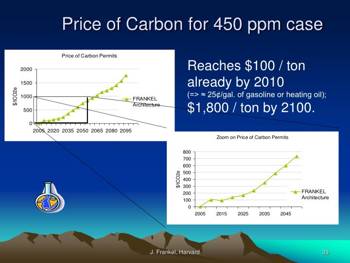 Price of Carbon for 450 ppm case