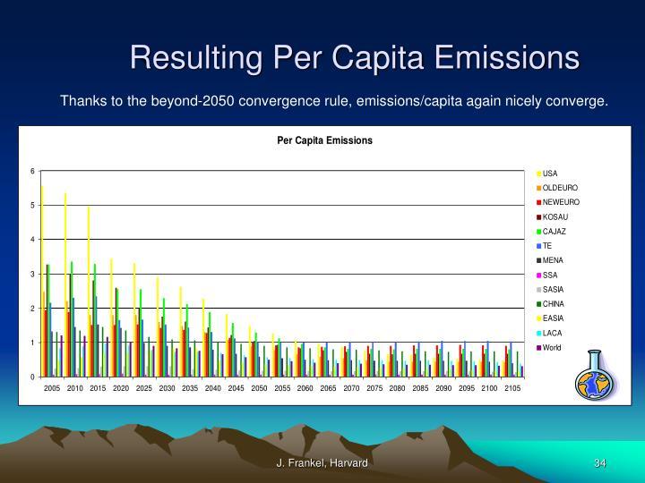 Resulting Per Capita Emissions