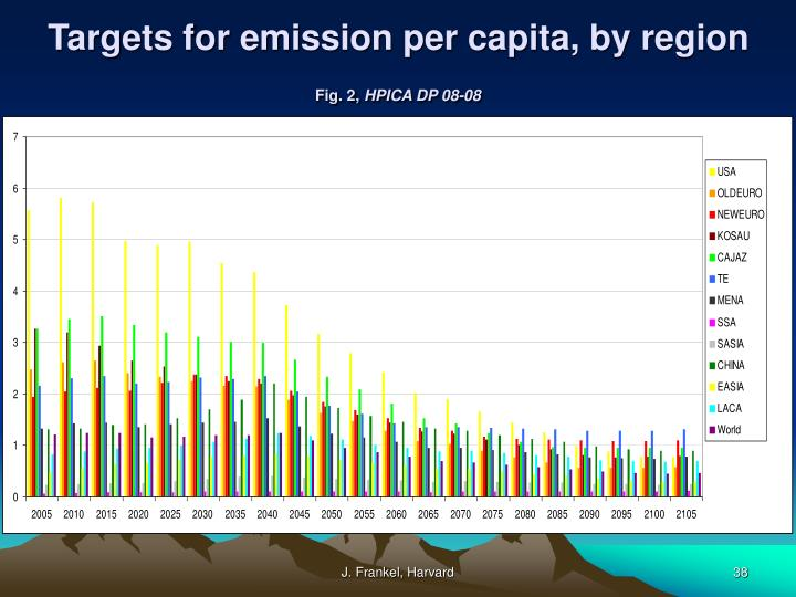 Targets for emission per capita, by region