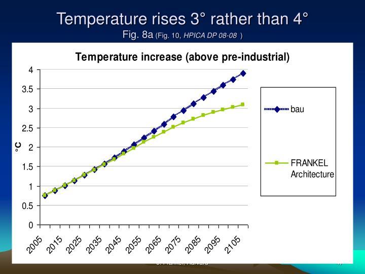 Temperature rises 3° rather than 4°