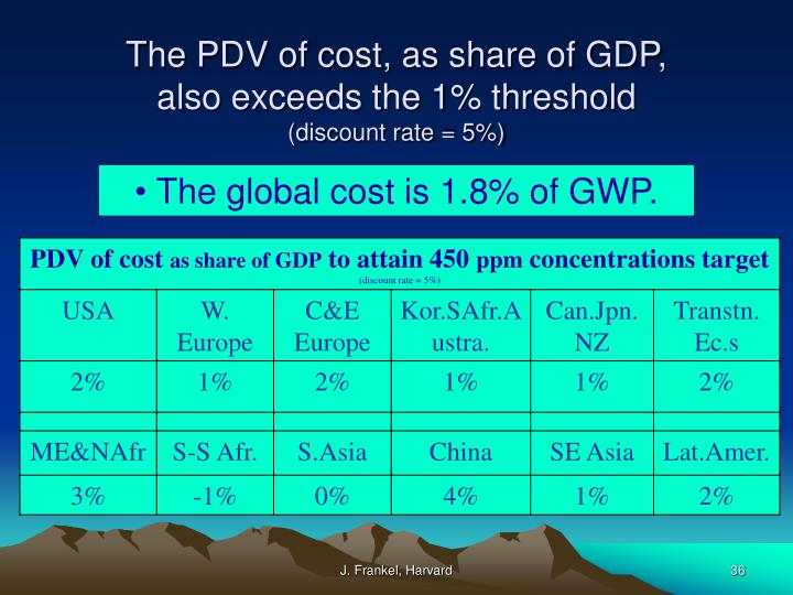 The PDV of cost, as share of GDP,