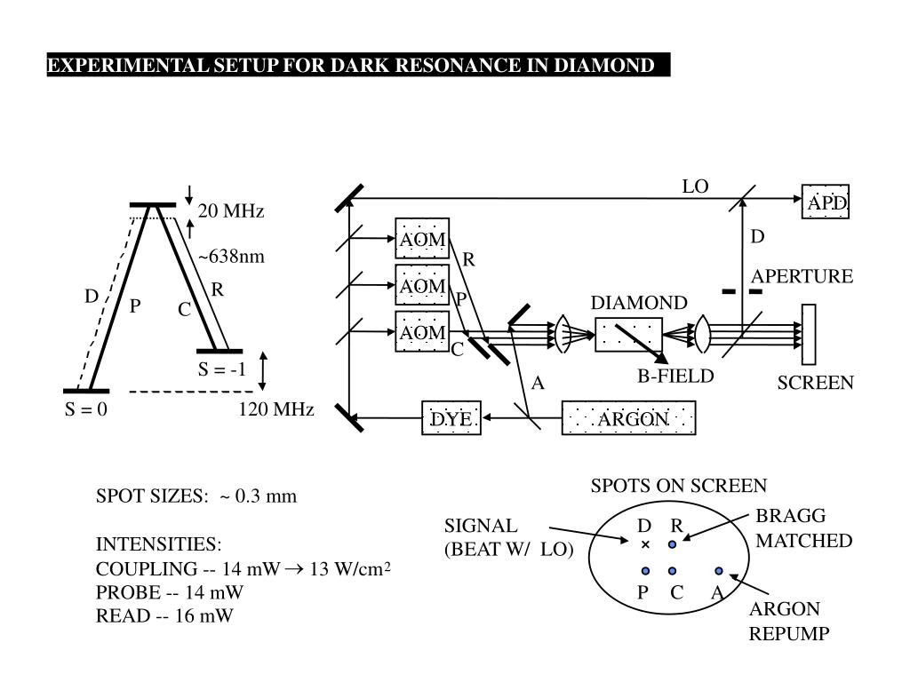 EXPERIMENTAL SETUP FOR DARK RESONANCE IN DIAMOND