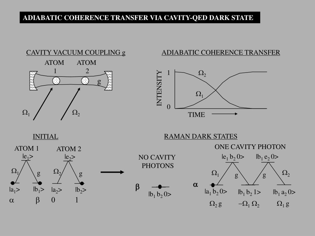 ADIABATIC COHERENCE TRANSFER VIA CAVITY-QED DARK STATE