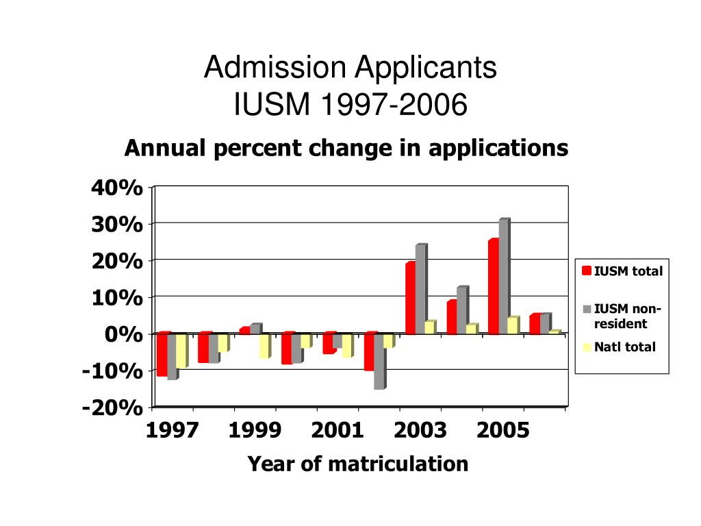 Admission Applicants