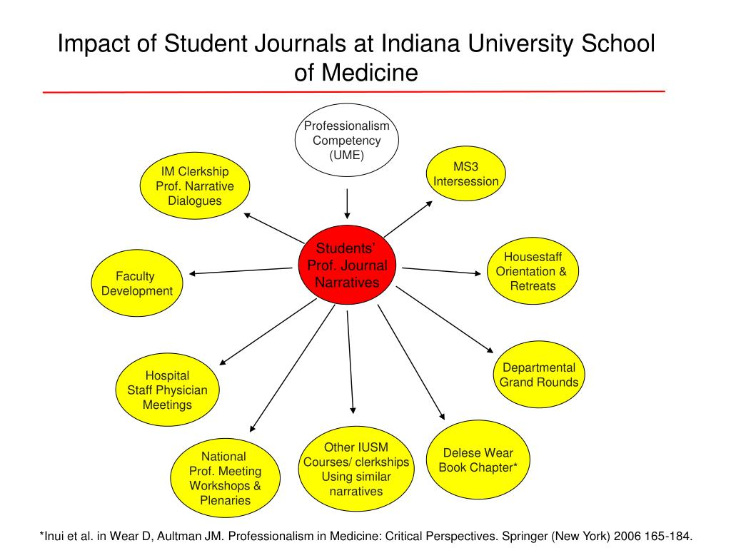 Impact of Student Journals at Indiana University School of Medicine