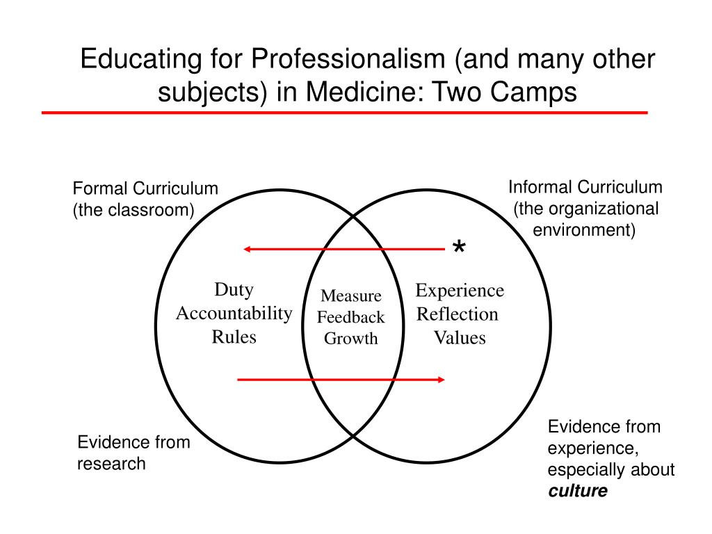 Educating for Professionalism (and many other subjects) in Medicine: Two Camps