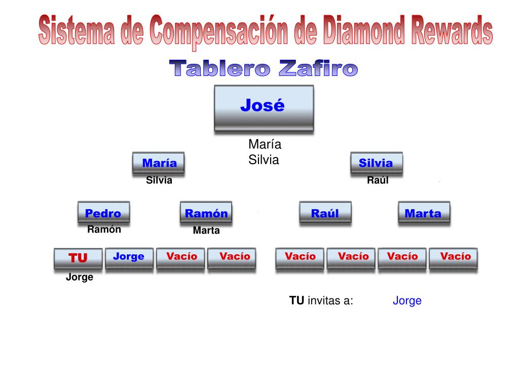 Sistema de Compensación de Diamond Rewards