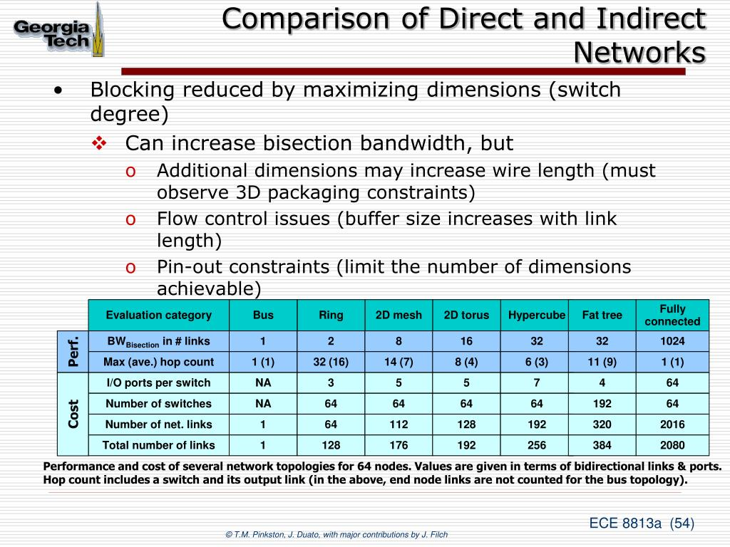 Comparison of Direct and Indirect Networks