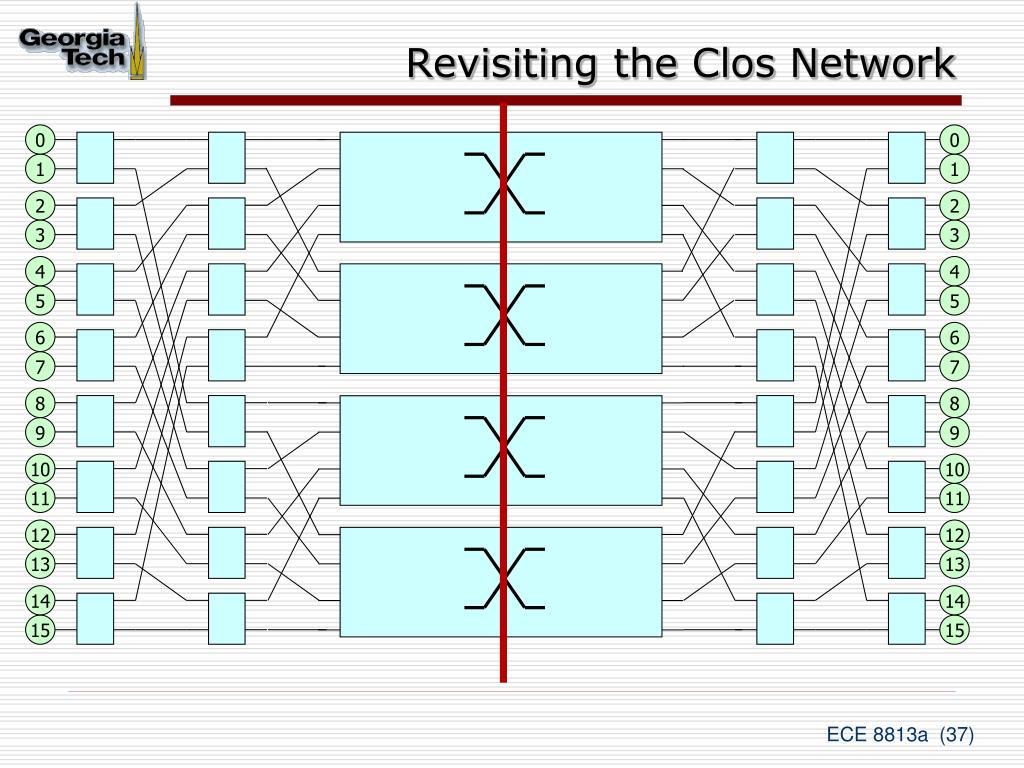 Revisiting the Clos Network