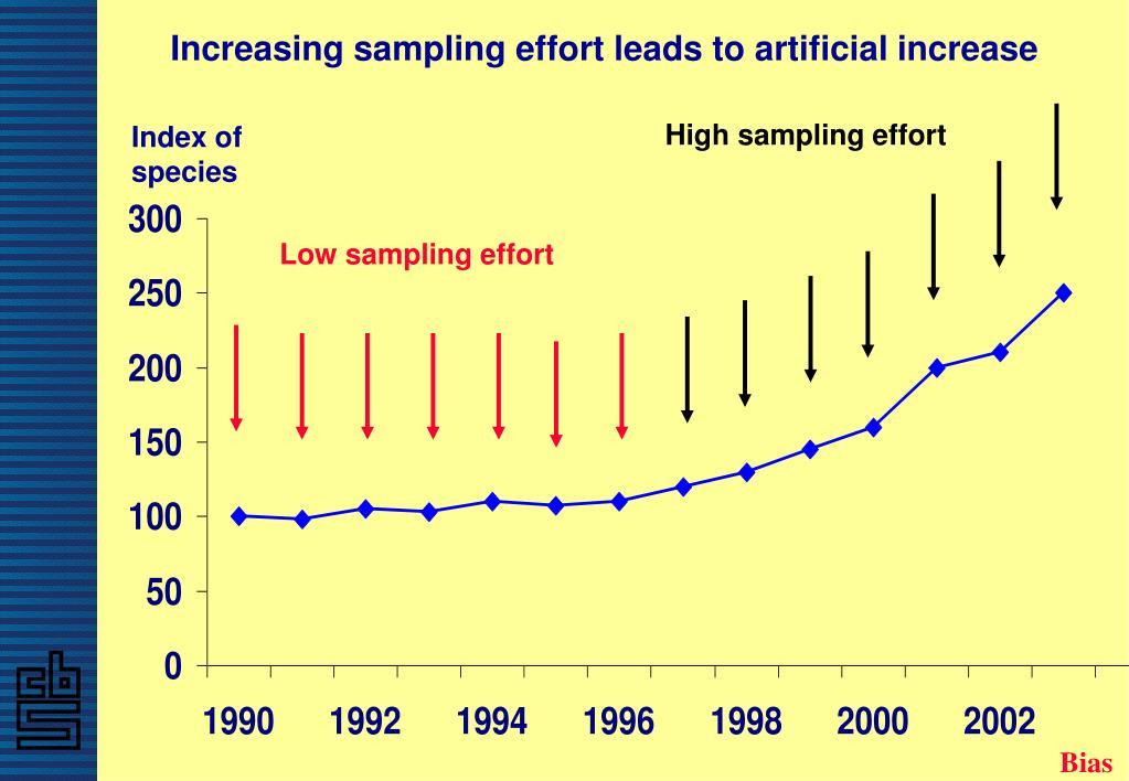 Increasing sampling effort leads to artificial increase