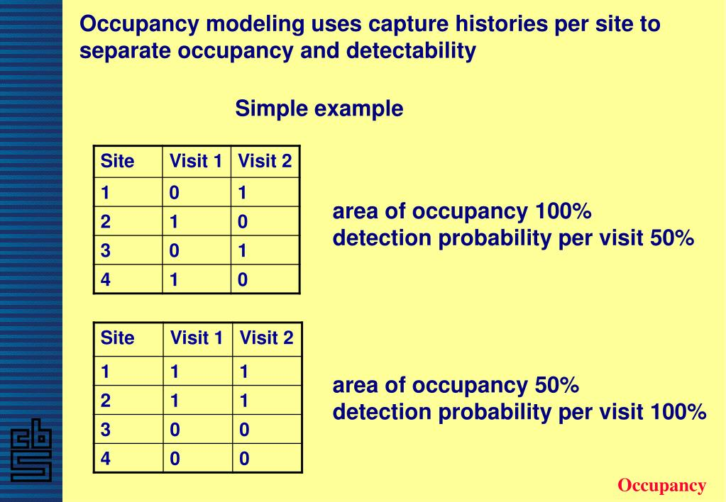 Occupancy modeling uses capture histories per site to separate occupancy and detectability