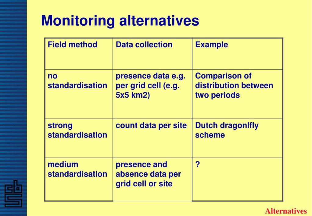 Monitoring alternatives