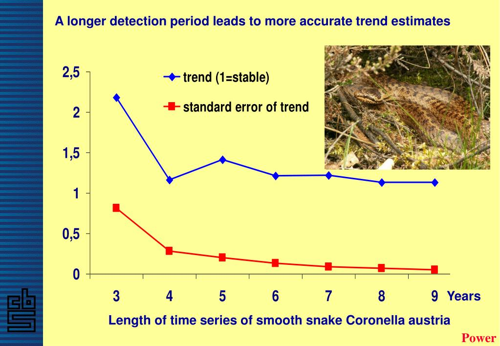 A longer detection period leads to more accurate trend estimates