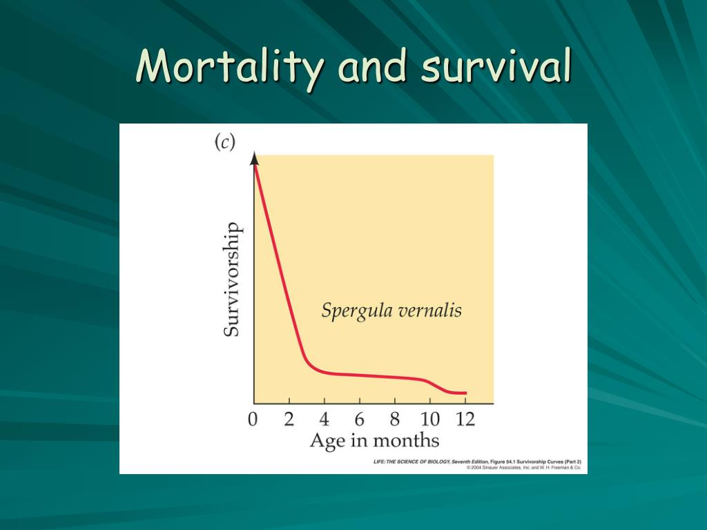 Mortality and survival