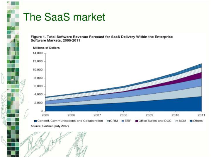 The SaaS market