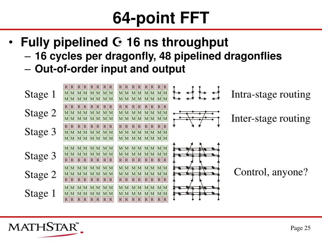 64-point FFT