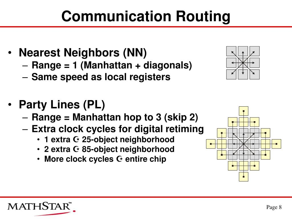 Communication Routing