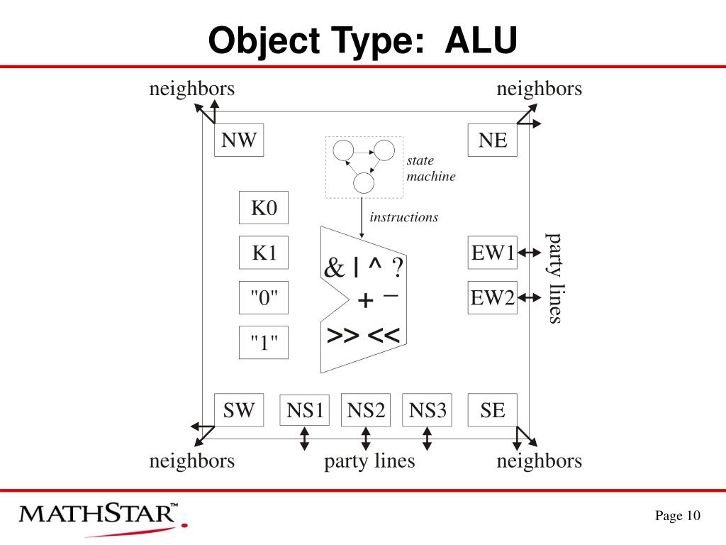 Object Type:  ALU