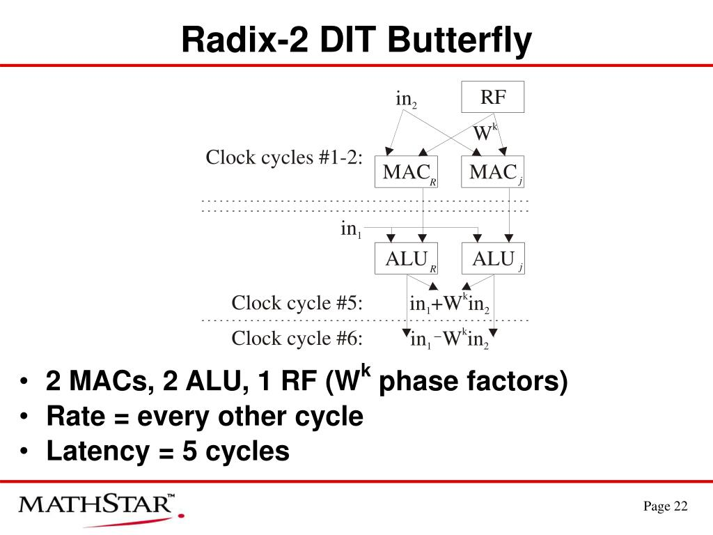 Radix-2 DIT Butterfly