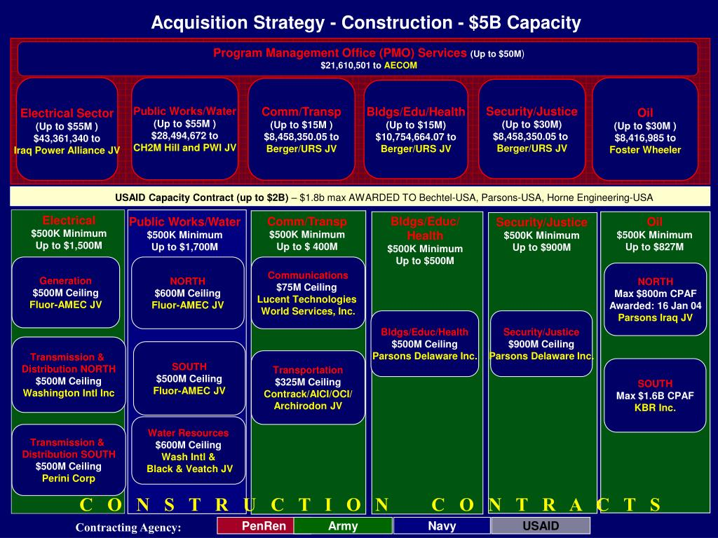 Acquisition Strategy - Construction - $5B Capacity