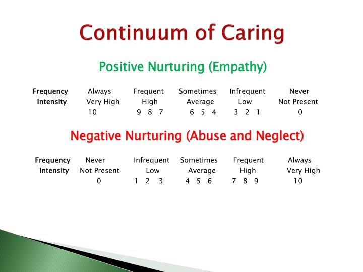 Continuum of Caring