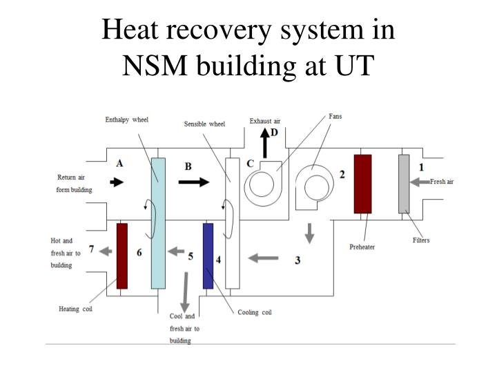 Heat recovery system in